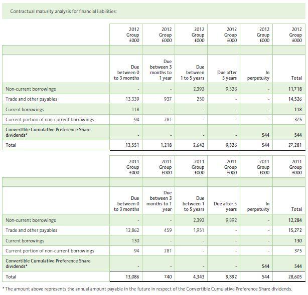 Cumulative Preference shares