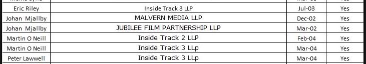 Lawwell Riley Inside Track 3 LLP