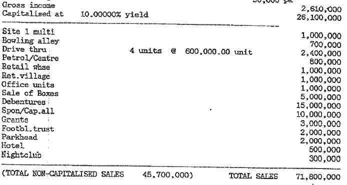Parkhead sale revenue 2 million
