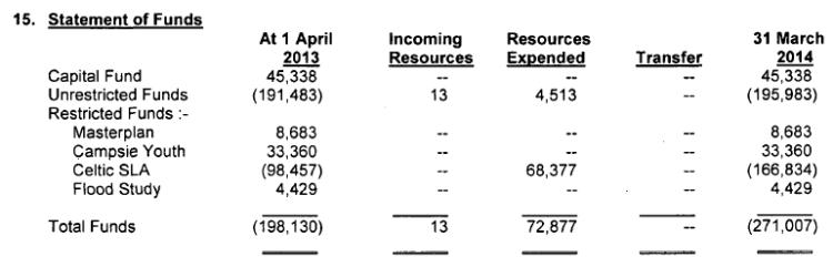 LI CSLA 2014 debt