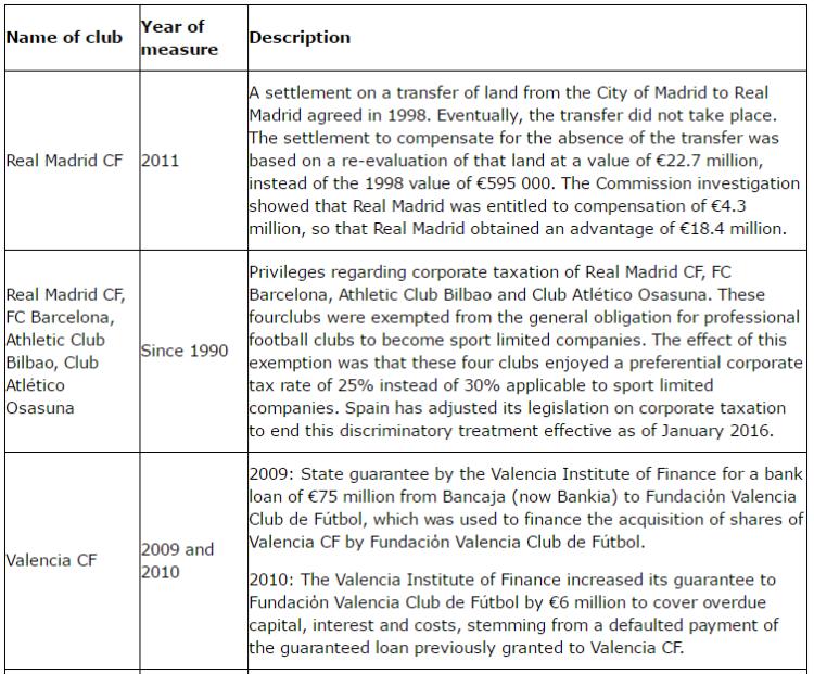 EU State Aid Spanish Table 1