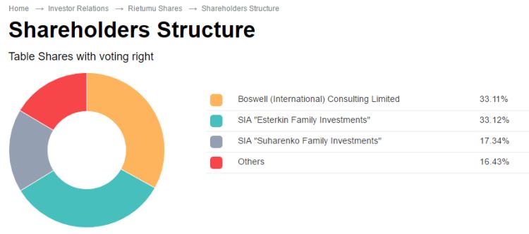 Rietumu Shareholders