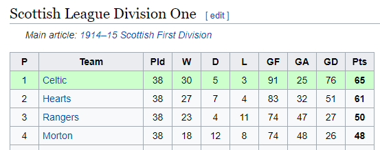 Scottish League Division 1 1914 15
