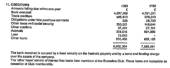 Bank overdraft 1993 1992
